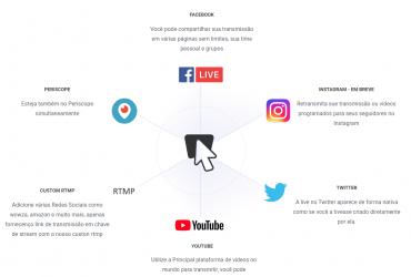 Multistreaming – Live em Todas as suas Redes Sociais  ( ao mesmo tempo )